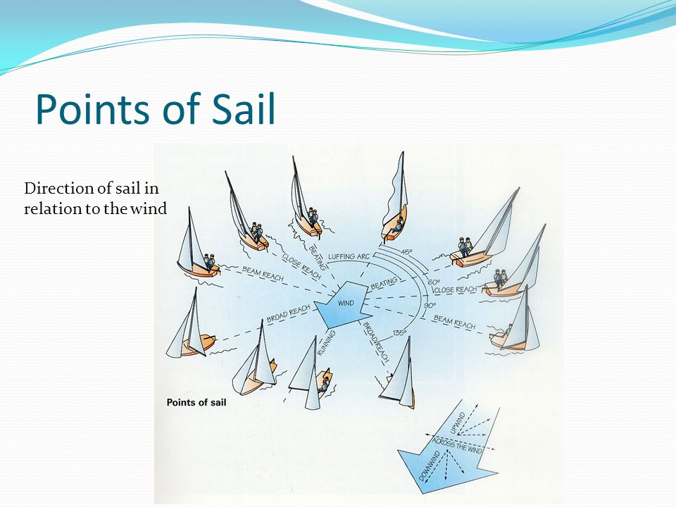 Points of Sail Direction of sail in relation to the wind
