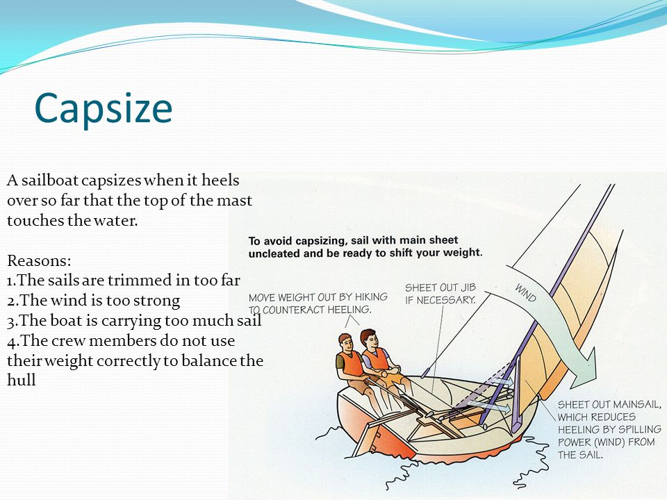 Capsize A sailboat capsizes when it heels over so far that the top of the mast touches the water.