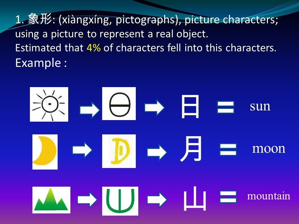 1. 象形 : (xiàngxíng, pictographs), picture characters; using a picture to represent a real object.