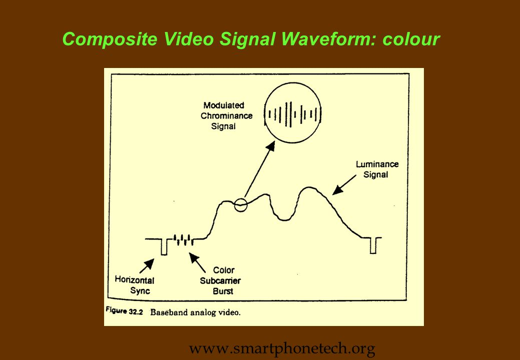 Video Signals n Component Video l RGB and +Hsync (every line) +Vsync (every line) : 3+2 or 3+1 (combined sync) l R,G+ combined sync,B n TV signal and composite VHS l Picture info +Hsync (every line) +Vsync (every line) +chroma burst (every line) l Picture info= Luma +chroma l Luma + chroma on colour carrier as a combined signal n SVHS (camera and deck) l Luma and chroma on colour carrier as two separate signals www.smartphonetech.org