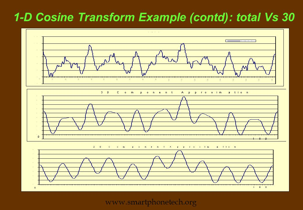 1-D Cosine Transform Example n The following waveform represents the luminosity distribution along a 180 pixel line.