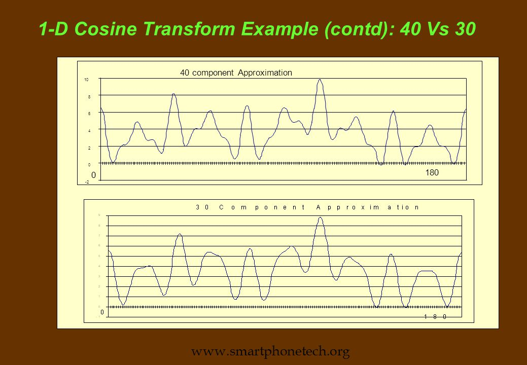 1-D Cosine Transform Example (contd): total Vs 30 www.smartphonetech.org