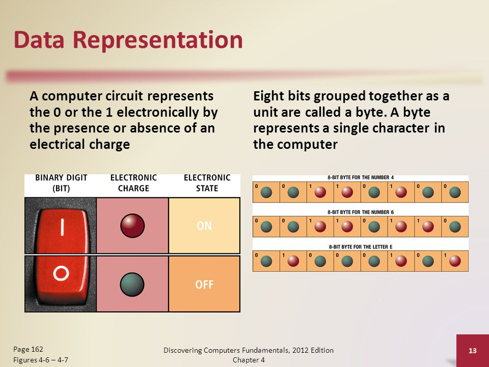 Data Representation A computer circuit represents the 0 or the 1 electronically by the presence or absence of an electrical charge Eight bits grouped together as a unit are called a byte.