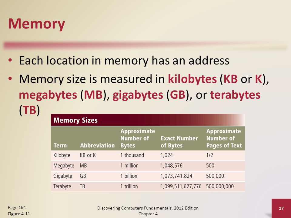 Memory Each location in memory has an address Memory size is measured in kilobytes (KB or K), megabytes (MB), gigabytes (GB), or terabytes (TB) Discovering Computers Fundamentals, 2012 Edition Chapter 4 17 Page 164 Figure 4-11