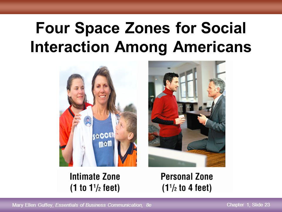 Chapter 1, Slide 23 Mary Ellen Guffey, Essentials of Business Communication, 8e Four Space Zones for Social Interaction Among Americans
