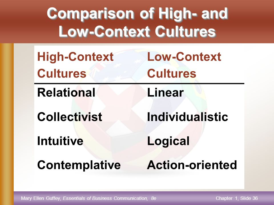Mary Ellen Guffey, Essentials of Business Communication, 8eChapter 1, Slide 36 Comparison of High- and Low-Context Cultures High-Context Cultures Low-Context Cultures RelationalLinear CollectivistIndividualistic IntuitiveLogical ContemplativeAction-oriented