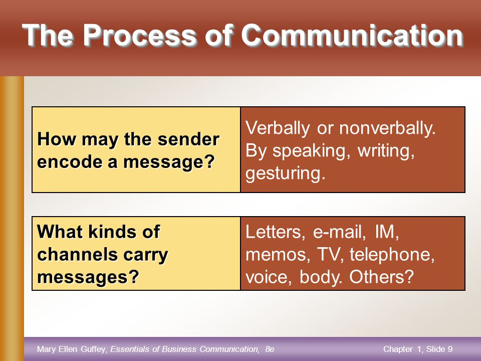Mary Ellen Guffey, Essentials of Business Communication, 8eChapter 1, Slide 9 Verbally or nonverbally.