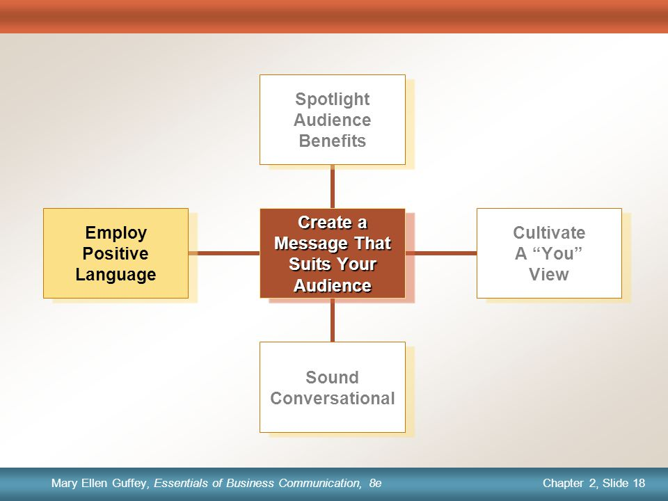 Chapter 1, Slide 18 Mary Ellen Guffey, Essentials of Business Communication, 8e Chapter 2, Slide 18 Mary Ellen Guffey, Essentials of Business Communication, 8e Create a Message That Suits Your Audience Spotlight Audience Benefits Cultivate A You View Sound Conversational Employ Positive Language