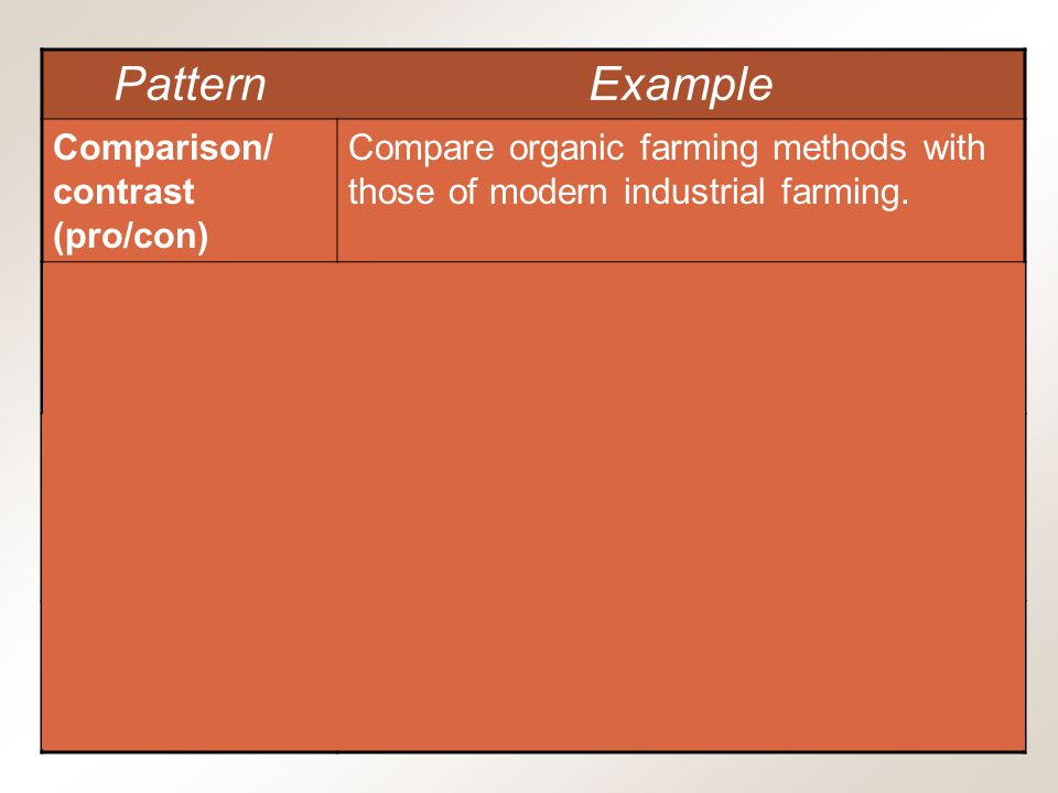 Chapter 12, Slide 13 Mary Ellen Guffey, Essentials of Business Communication, 7e PatternExample Comparison/ contrast (pro/con) Compare organic farming methods with those of modern industrial farming.