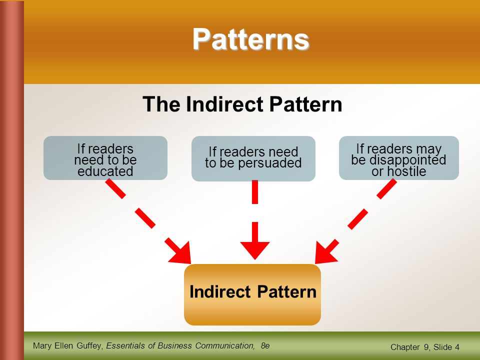 Mary Ellen Guffey, Essentials of Business Communication, 8e Chapter 9, Slide 4 Patterns The Indirect Pattern If readers need to be educated If readers need to be persuaded If readers may be disappointed or hostile Indirect Pattern