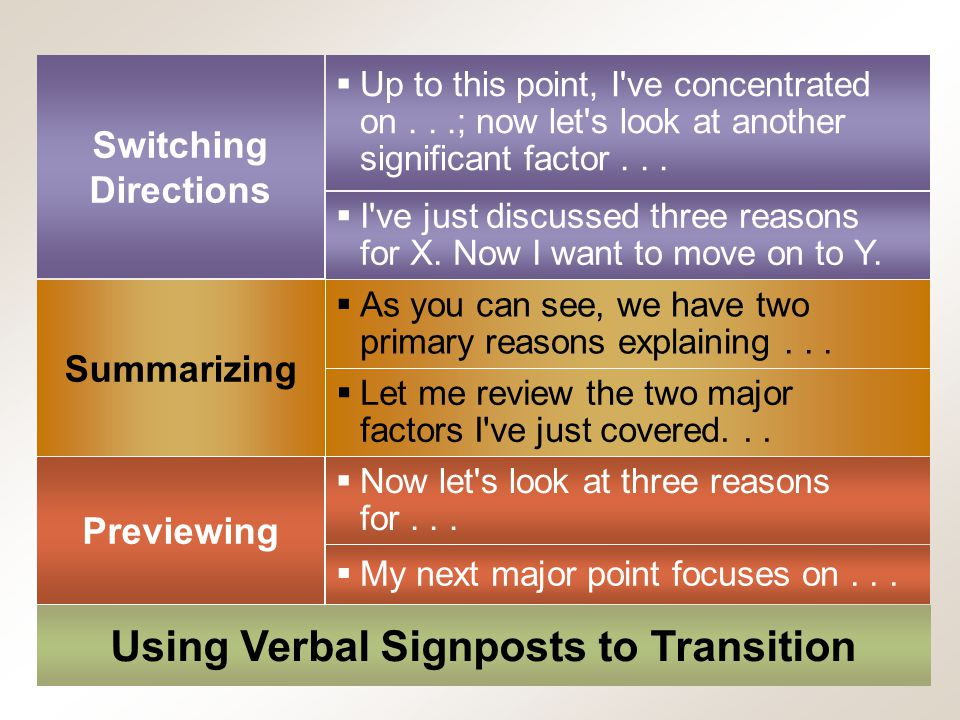 Chapter 12, Slide 16Mary Ellen Guffey, Essentials of Business Communication, 7e Using Verbal Signposts to Transition Switching Directions  I ve just discussed three reasons for X.