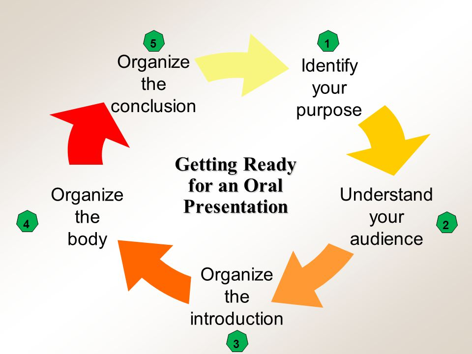 Chapter 12, Slide 2Mary Ellen Guffey, Essentials of Business Communication, 7e Identify your purpose Understand your audience Organize the introductio