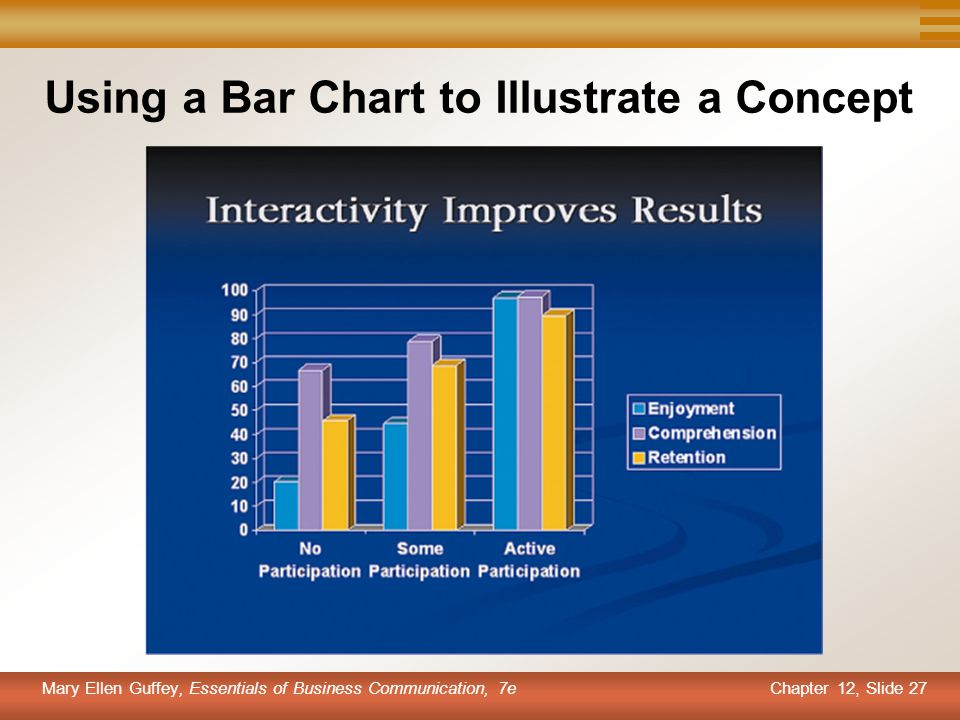 Chapter 12, Slide 27 Mary Ellen Guffey, Essentials of Business Communication, 7e Using a Bar Chart to Illustrate a Concept