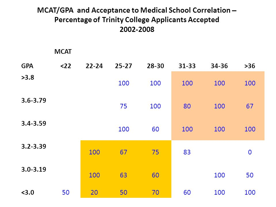 MCAT/GPA and Acceptance to Medical School Correlation – Percentage of Trinity College Applicants Accepted 2002-2008 MCAT GPA <2222-2425-2728-3031-3334