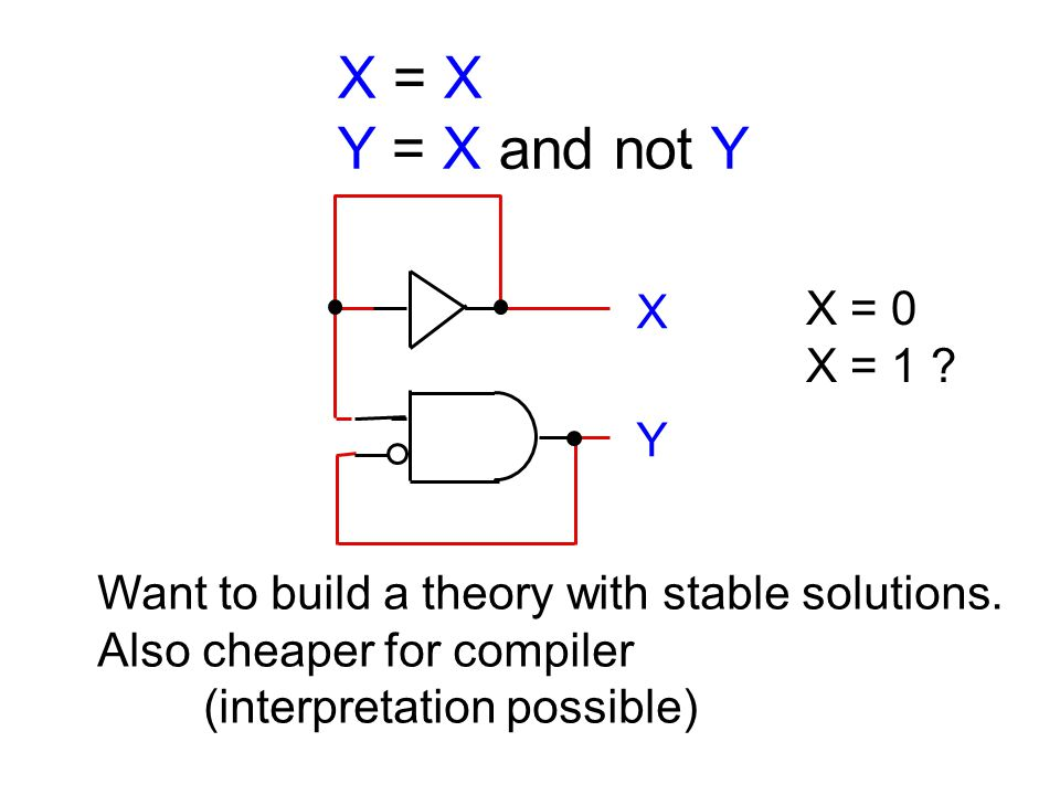 Strange Cycles Unique Boolean solution But electrically unstable .