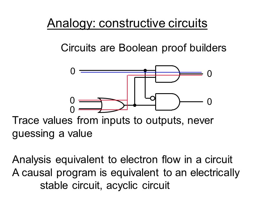 Executing Constructive Causality module P1: input I; output O; signal S1, S2 in present I then emit S1 end || present S1 else emit S2 end || present S2 then emit O end end signal end module