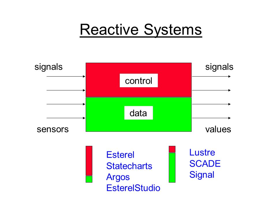 ECL Summary : Language ECL = Esterel + C –ANSI-C plus constructs for reactivity signal communication: await(sig); emit(sig, value); pre-emption: abort stmt when sig_exp concurrency: par stmt; par stmt –C : standard in embedded software, minimal learning curve, many good compilers, reactivity missing –Esterel : high-level reactive control, rigorous mathematical semantics (FSM), strong analysis and optimization tools, limited support for data, non-reactive loops
