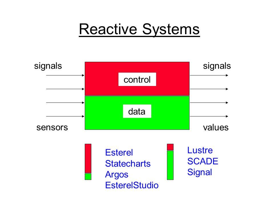 Reactive Systems control data signals sensors signals values Esterel Statecharts Argos EsterelStudio Lustre SCADE Signal