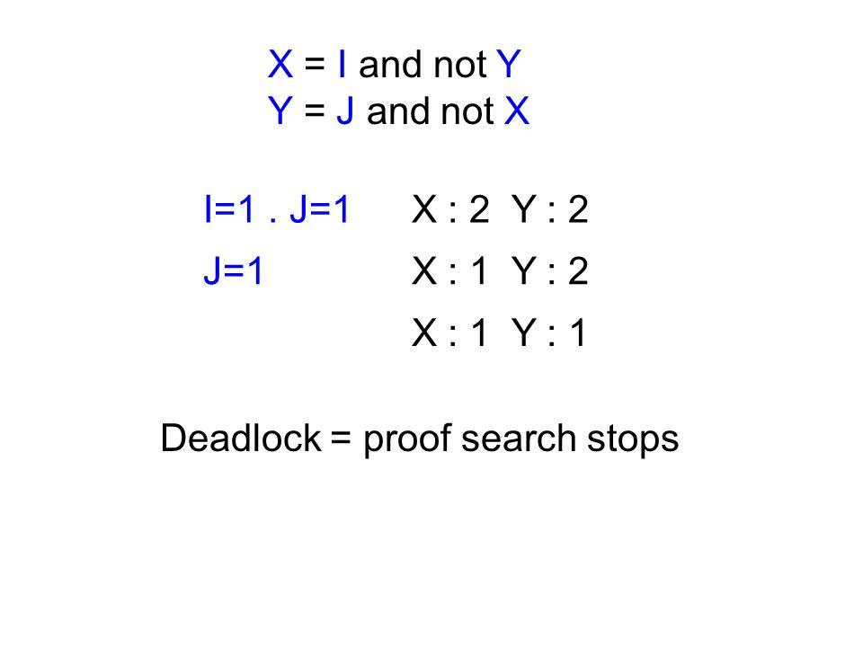 X = I and not Y Y = J and not X I=0. J=1X : 2 Y : 2 J=1. X=0X : 1 Y : 2 X=0 X : 1 Y : 1 X : 1 Y : 0 Y=1 X : 1 Y : 0 X : 0 Y : 0 unknownsfacts Interpre