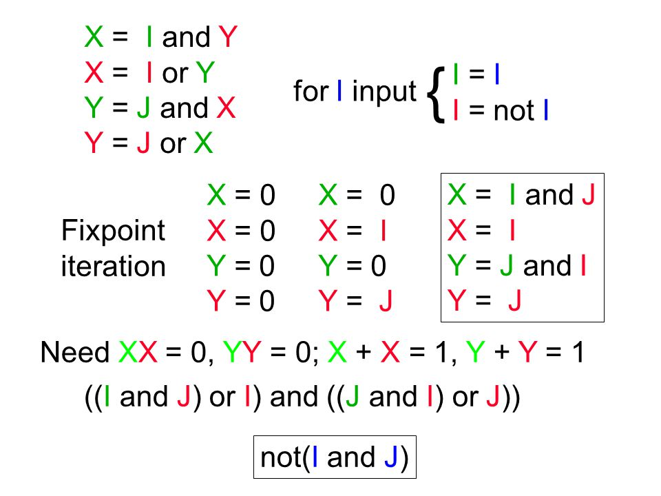 X = I and not Y Y = J and not X X = I and Y X = I or Y Y = J and X Y = J or X X set of inputs that set X to 1 X set of inputs that set X to 0 The circuit is constructive for all inputs such that X or X = 1 for all X Dual-Rail Encoding to Implement Constructive Analysis X { 3-valued: 01 = 0, 10 = 1, 00 = unknown