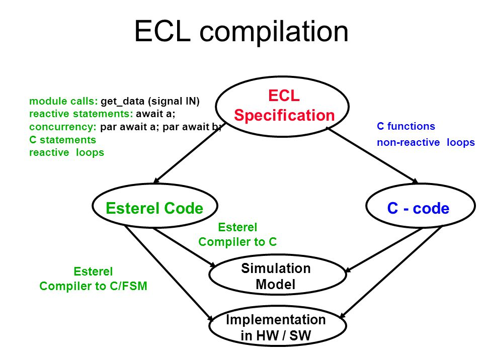 ECL compilation Split ECL source: Esterel + C (by compiler capability) ECL module compiled to –FSM (via Esterel) : reactive stmts + some C [Control +] –C-code residue : functions and non-reactive loops [Data] Implementation –SW (C) or HW (HDL) [Control +] –C-code residue : SW produced by ECL compiler [Data] Trade-off: where exactly to split.