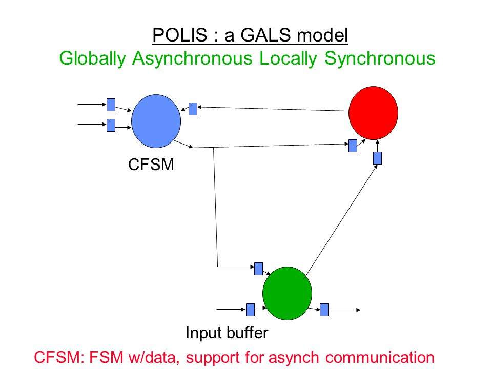 Implementing Esterel Programs in POLIS POLIS: system-level design tool created at UCB Model of computation: –GALS via communicating CFSMs –Global: asynchronous Events can arrive at any time Different parts of system compute at different rates Buffering of events for each module Goal : implement Esterel programs in a POLIS system while preserving their semantics