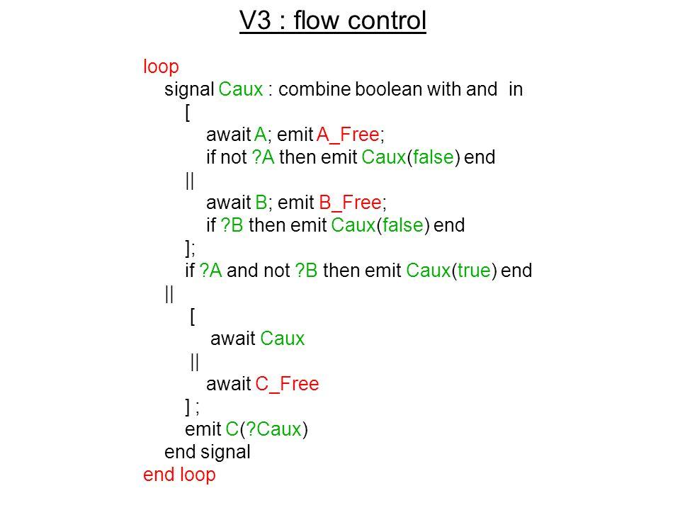 Flow Control A B C A_Free B_Free C_Free