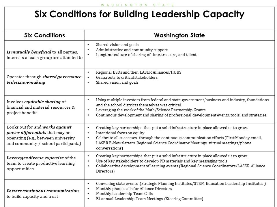 Six Conditions for Building Leadership Capacity Six ConditionsWashington State Is mutually beneficial to all parties; interests of each group are attended to Shared vision and goals Administrative and community support Longtime culture of sharing of time, treasure, and talent Operates through shared governance & decision-making Regional ESDs and then LASER Alliances/HUBS Grassroots to critical stakeholders Shared vision and goals Involves equitable sharing of financial and material resources & project benefits Using multiple investors from federal and state government, business and industry, foundations and the school districts themselves was critical.