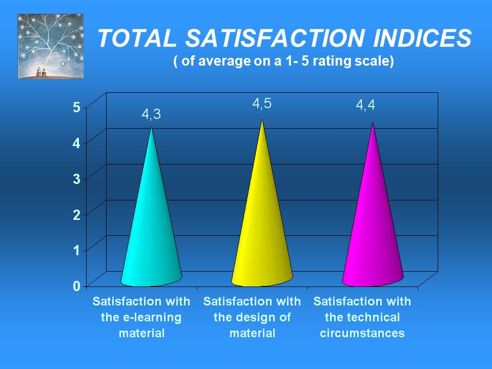 TOTAL SATISFACTION INDICES ( of average on a 1- 5 rating scale)