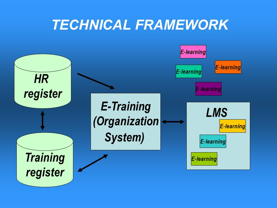 TECHNICAL FRAMEWORK HR register Training register E-Training (Organization System) LMS E-learning