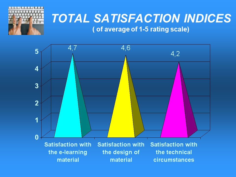 TOTAL SATISFACTION INDICES ( of average of 1-5 rating scale)