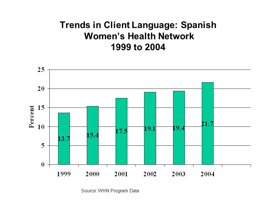 Trends in Client Language: Spanish Women's Health Network 1999 to 2004 Source: WHN Program Data