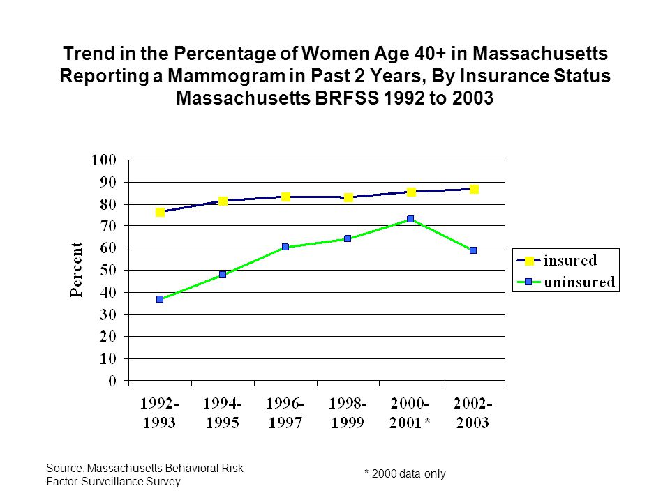 Trend in the Percentage of Women Age 40+ in Massachusetts Reporting a Mammogram in Past 2 Years, By Insurance Status Massachusetts BRFSS 1992 to 2003 * 2000 data only Source: Massachusetts Behavioral Risk Factor Surveillance Survey
