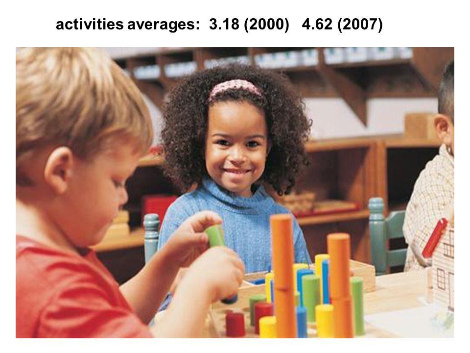 activities averages: 3.18 (2000) 4.62 (2007)