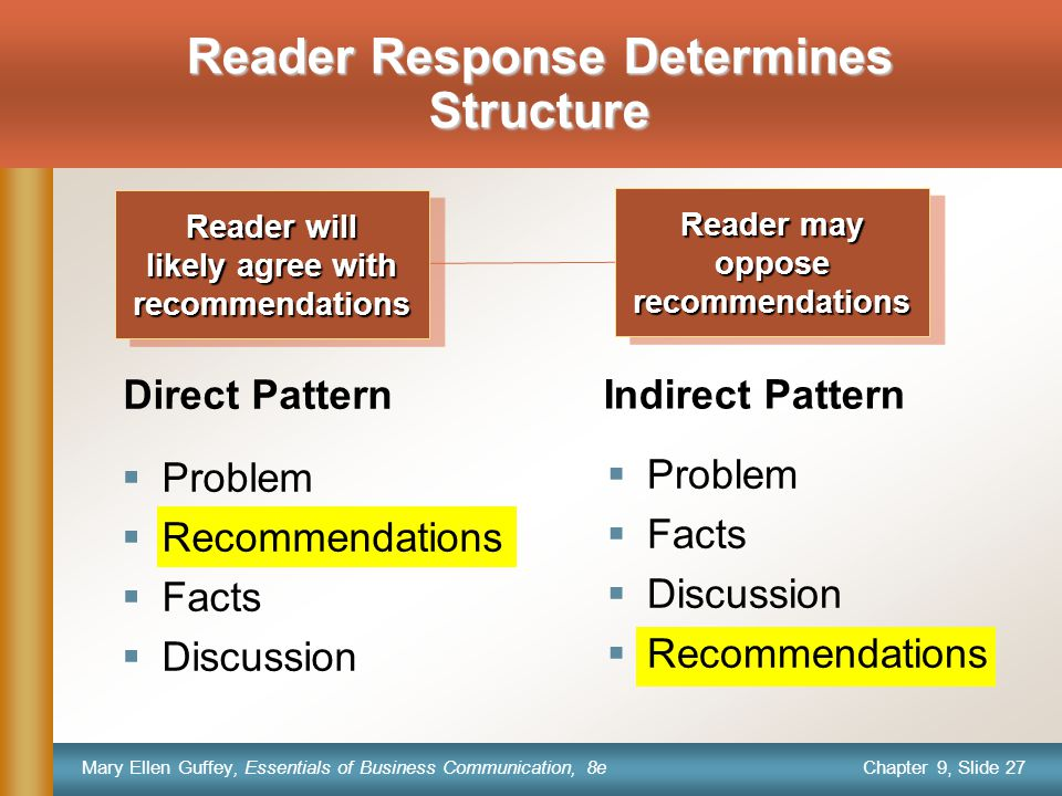 Chapter 9, Slide 27 Mary Ellen Guffey, Essentials of Business Communication, 8e Reader Response Determines Structure  Problem  Recommendations  Facts  Discussion  Problem  Facts  Discussion  Recommendations Indirect Pattern Direct Pattern Reader will likely agree with recommendations Reader will likely agree with recommendations Reader may opposerecommendations opposerecommendations