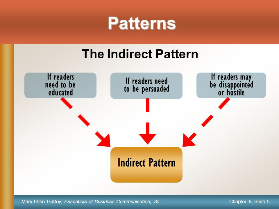 Chapter 9, Slide 5 Mary Ellen Guffey, Essentials of Business Communication, 8e Patterns The Indirect Pattern If readers need to be educated If readers need to be persuaded If readers may be disappointed or hostile Indirect Pattern