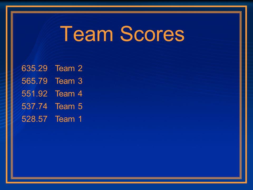 Team Scores 635.29Team 2 565.79Team 3 551.92Team 4 537.74Team 5 528.57Team 1