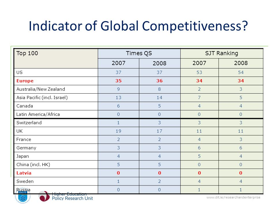 www.dit.ie/researchandenterprise Indicator of Global Competitiveness.