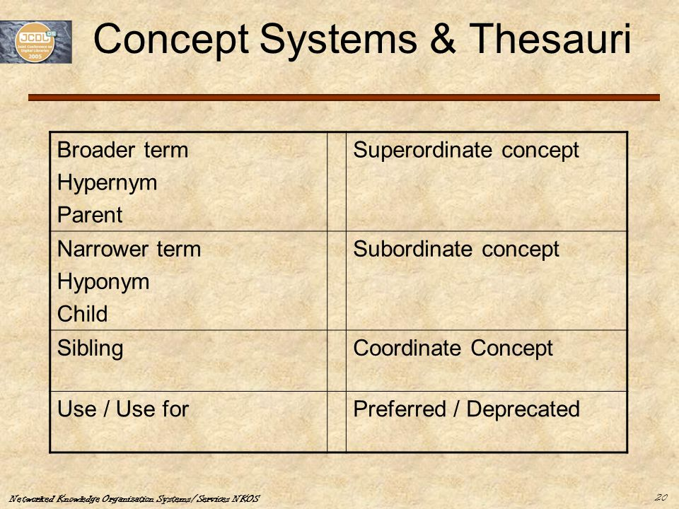 Networked Knowledge Organization Systems/Services NKOS 20 Concept Systems & Thesauri Broader term Hypernym Parent Superordinate concept Narrower term