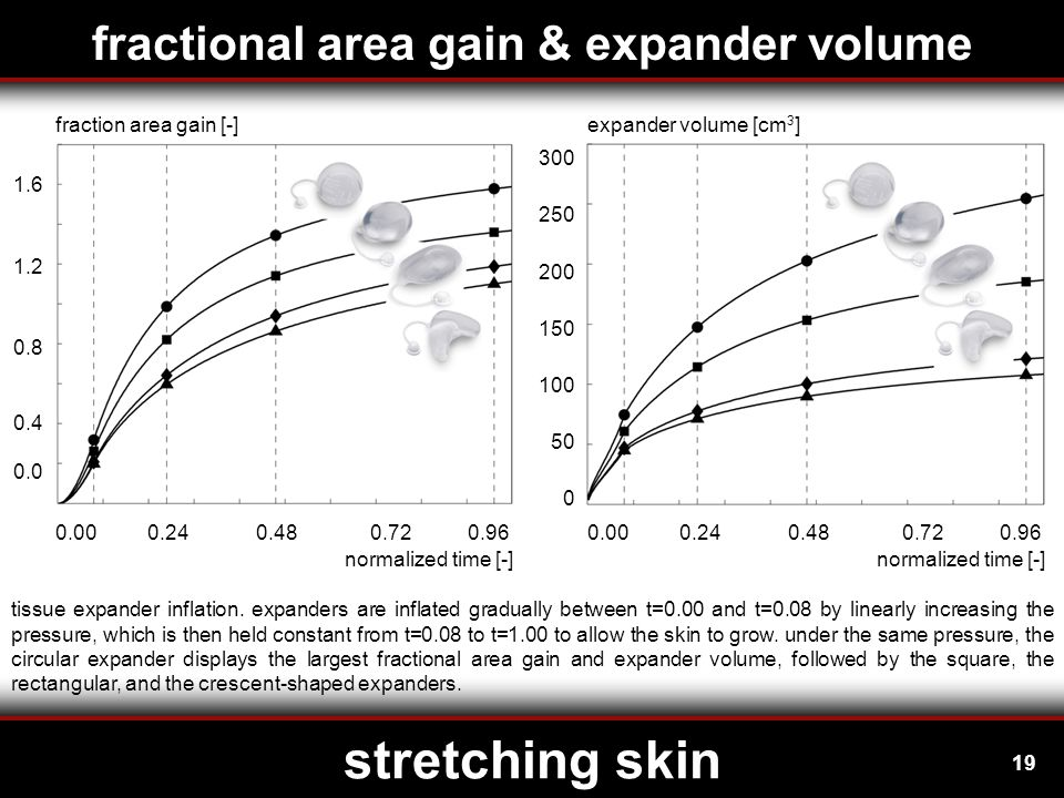 19 stretching skin fractional area gain & expander volume tissue expander inflation.