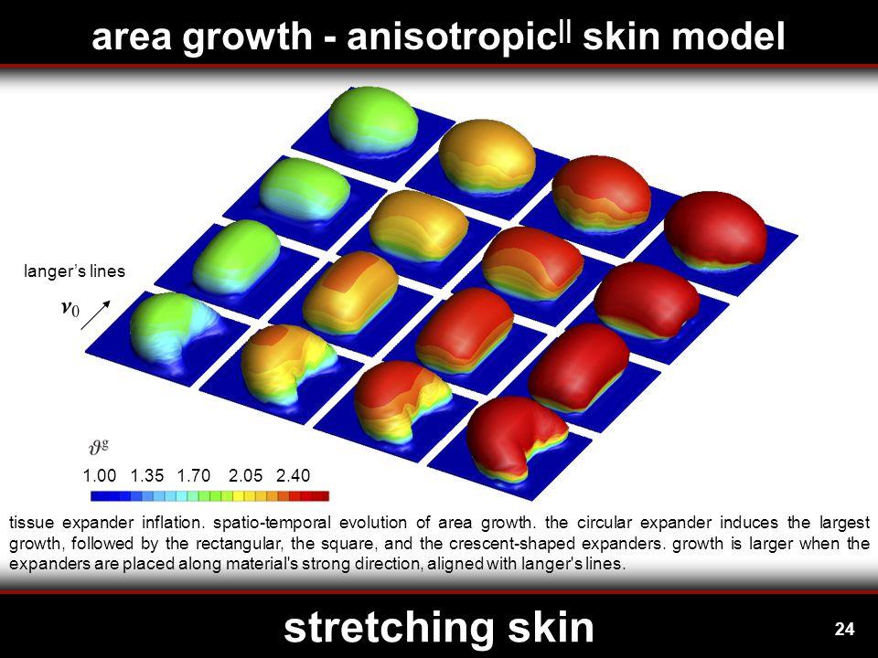 24 stretching skin langer's lines tissue expander inflation.