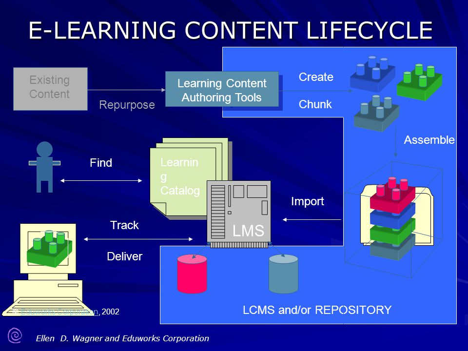 Ellen D. Wagner and Eduworks Corporation LCMS and/or REPOSITORY E-LEARNING CONTENT LIFECYCLE Existing Content Learning Content Authoring Tools Learnin