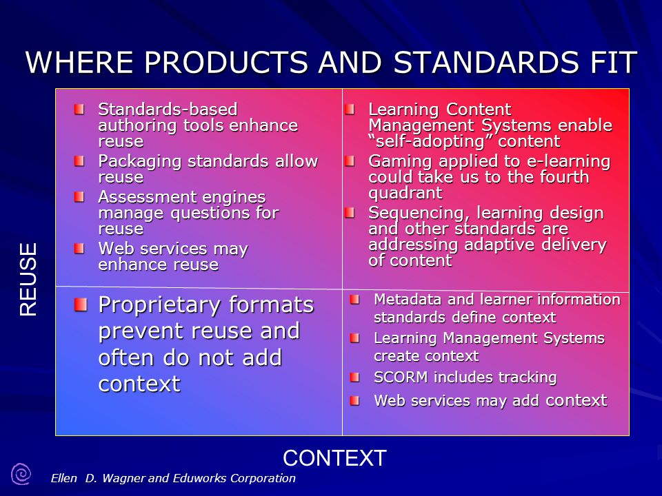 Ellen D. Wagner and Eduworks Corporation CONTEXT REUSE WHERE PRODUCTS AND STANDARDS FIT Standards-based authoring tools enhance reuse Packaging standa