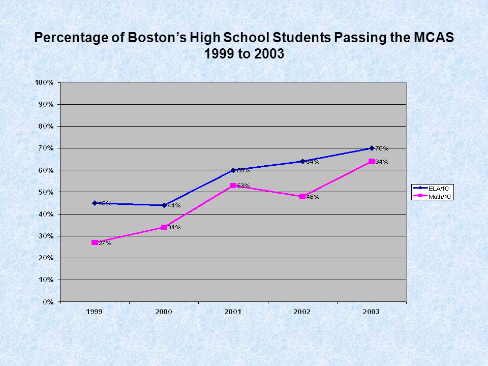 Percentage of Boston's High School Students Passing the MCAS 1999 to 2003