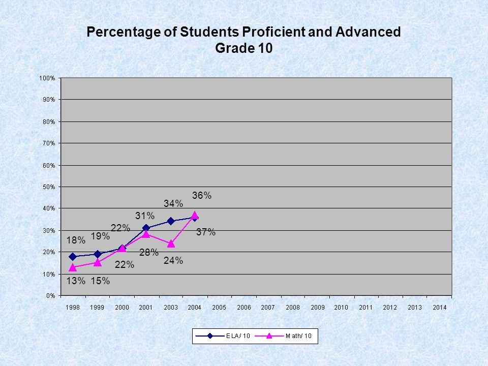 Percentage of Students Proficient and Advanced Grade 10 18% 19% 22% 31% 34% 36% 13%15% 22% 24% 28% 37%