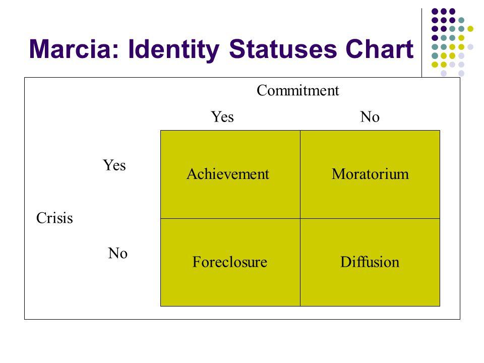 Marcia: Identity Statuses Chart Achievement Commitment YesNo Crisis Yes No Moratorium ForeclosureDiffusion