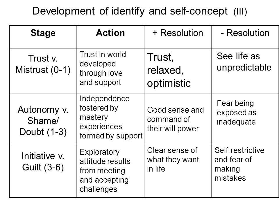 Development of identify and self-concept (III) StageAction+ Resolution- Resolution Trust v. Mistrust (0-1) Initiative v. Guilt (3-6) Autonomy v. Shame