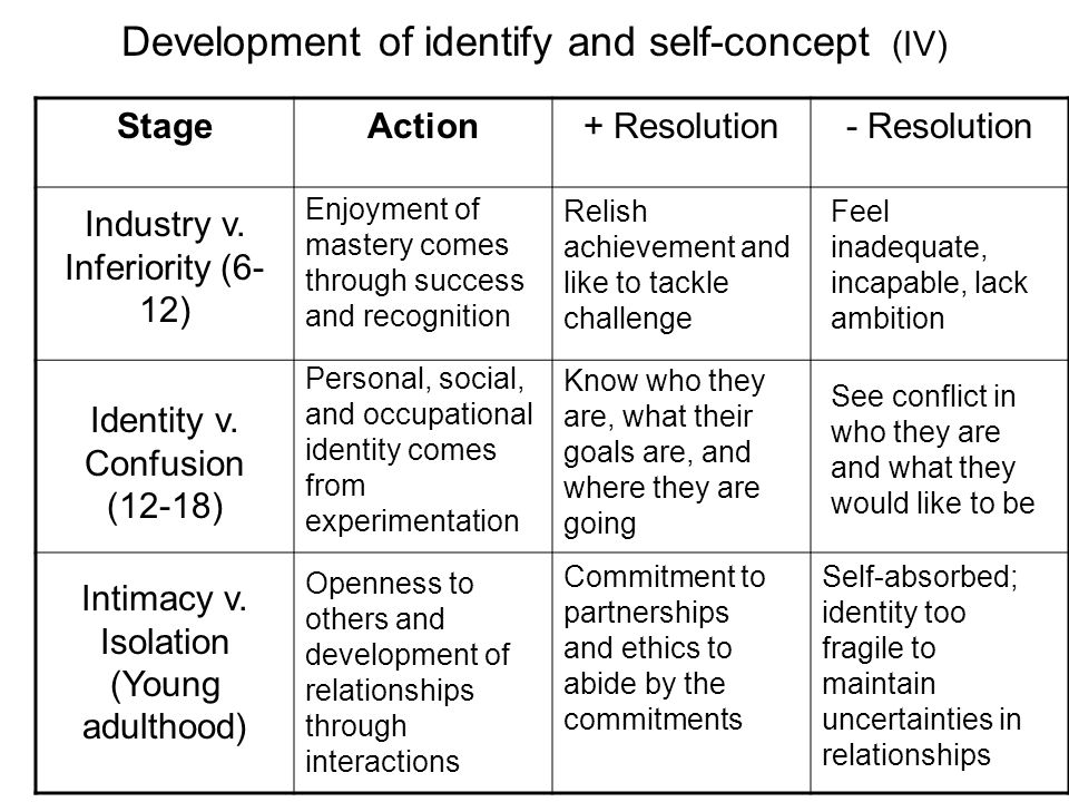 Development of identify and self-concept (IV) StageAction+ Resolution- Resolution Industry v. Inferiority (6- 12) Intimacy v. Isolation (Young adultho