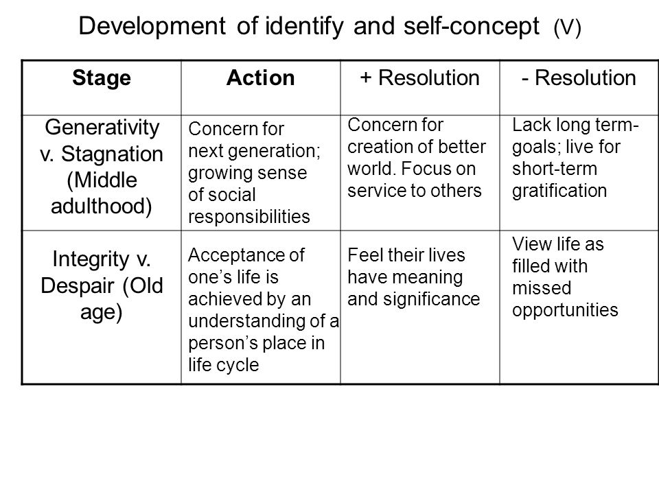 Development of identify and self-concept (V) StageAction+ Resolution- Resolution Generativity v. Stagnation (Middle adulthood) Integrity v. Despair (O