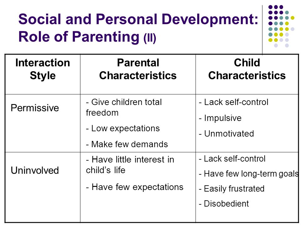 Social and Personal Development: Role of Parenting (II) Interaction Style Parental Characteristics Child Characteristics Permissive Uninvolved - Give children total freedom - Low expectations - Make few demands - Have little interest in child's life - Have few expectations - Lack self-control - Impulsive - Unmotivated - Lack self-control - Have few long-term goals - Easily frustrated - Disobedient